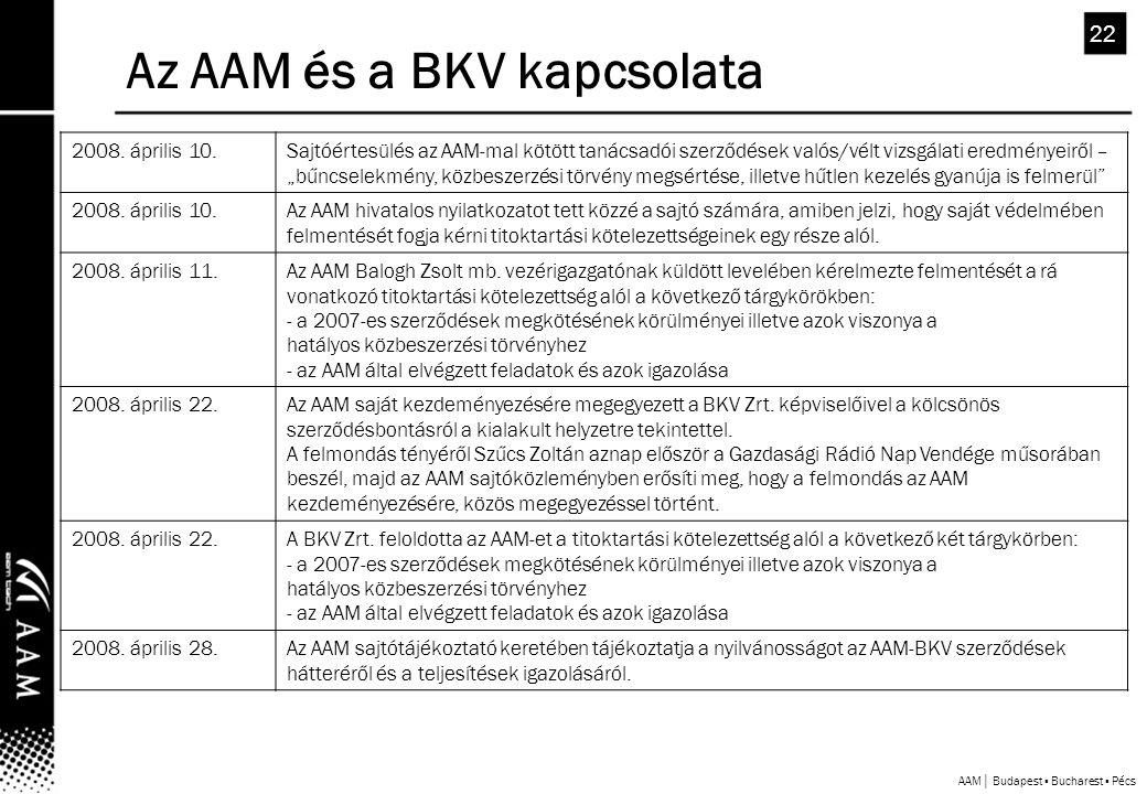 AAM│ Budapest ▪ Bucharest ▪ Pécs 22 Az AAM és a BKV kapcsolata 2008.