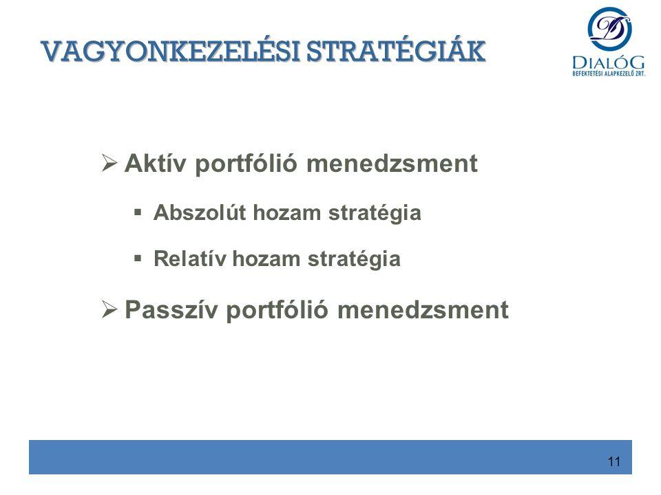  Aktív portfólió menedzsment  Abszolút hozam stratégia  Relatív hozam stratégia  Passzív portfólió menedzsment 11