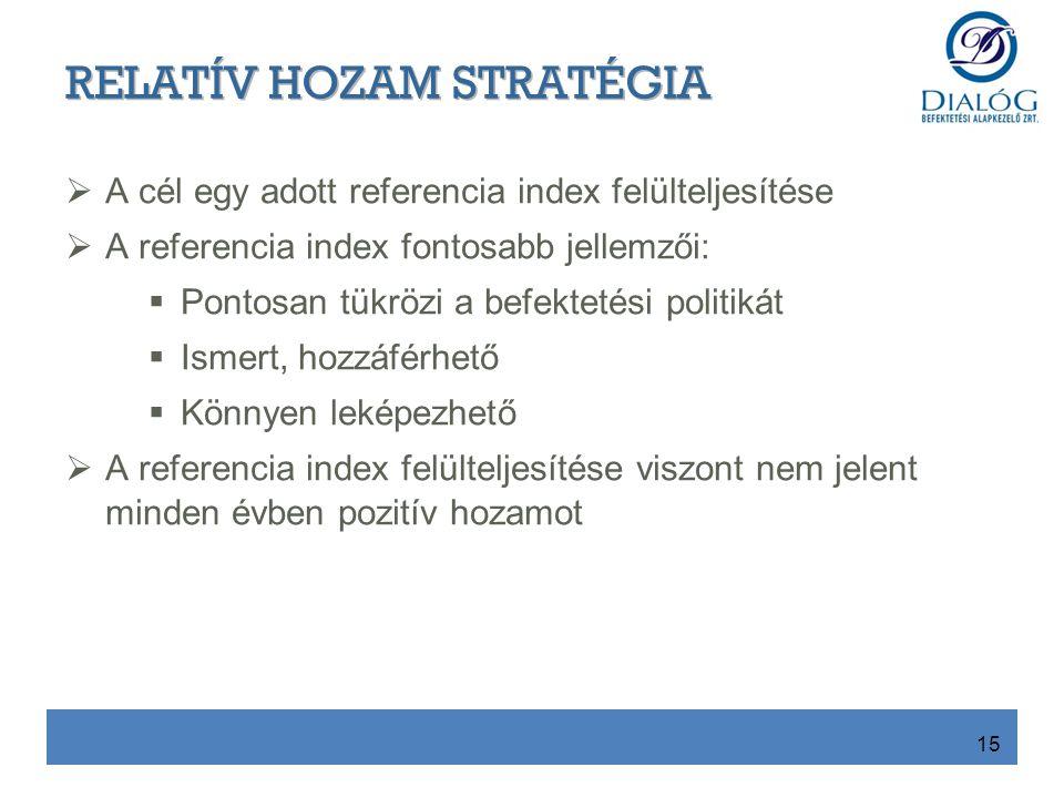  A cél egy adott referencia index felülteljesítése  A referencia index fontosabb jellemzői:  Pontosan tükrözi a befektetési politikát  Ismert, hozzáférhető  Könnyen leképezhető  A referencia index felülteljesítése viszont nem jelent minden évben pozitív hozamot 15