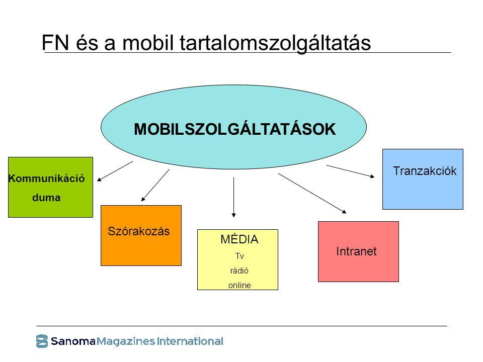 FN és a mobil tartalomszolgáltatás MOBILSZOLGÁLTATÁSOK MÉDIA Tv rádió online Kommunikáció duma Tranzakciók Szórakozás Intranet