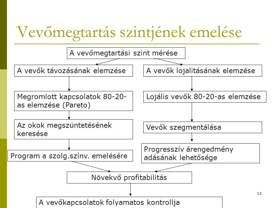 13 Vevőmegtartás szintjének emelése A vevőmegtartási szint mérése A vevők távozásának elemzése Megromlott kapcsolatok 80-20- as elemzése (Pareto) Az o