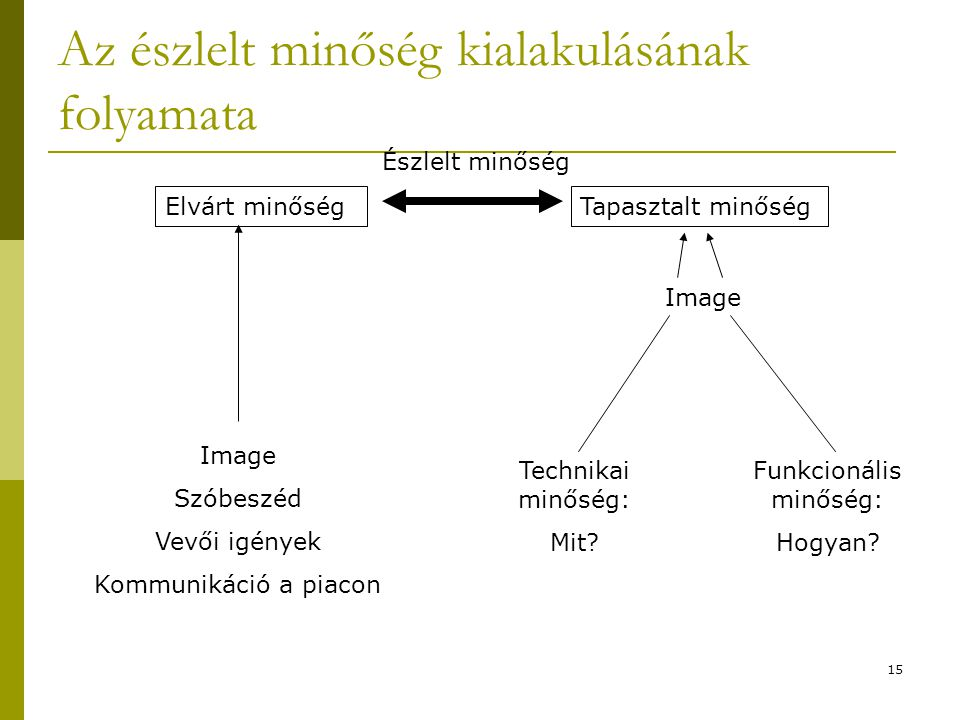 15 Az észlelt minőség kialakulásának folyamata Elvárt minőségTapasztalt minőség Észlelt minőség Image Szóbeszéd Vevői igények Kommunikáció a piacon Im