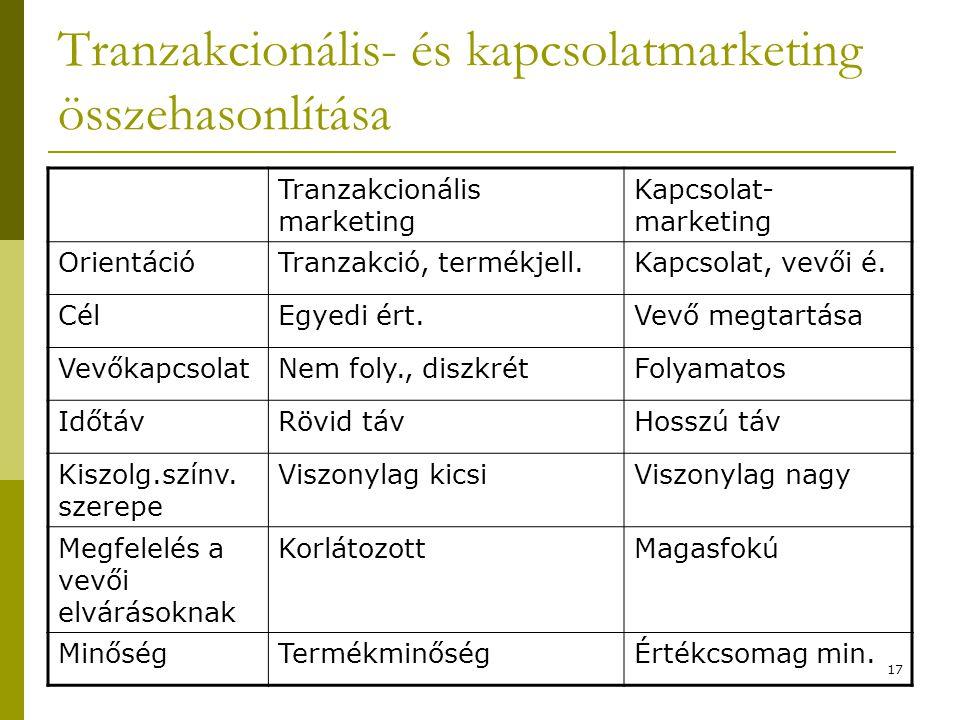 17 Tranzakcionális- és kapcsolatmarketing összehasonlítása Tranzakcionális marketing Kapcsolat- marketing OrientációTranzakció, termékjell.Kapcsolat,