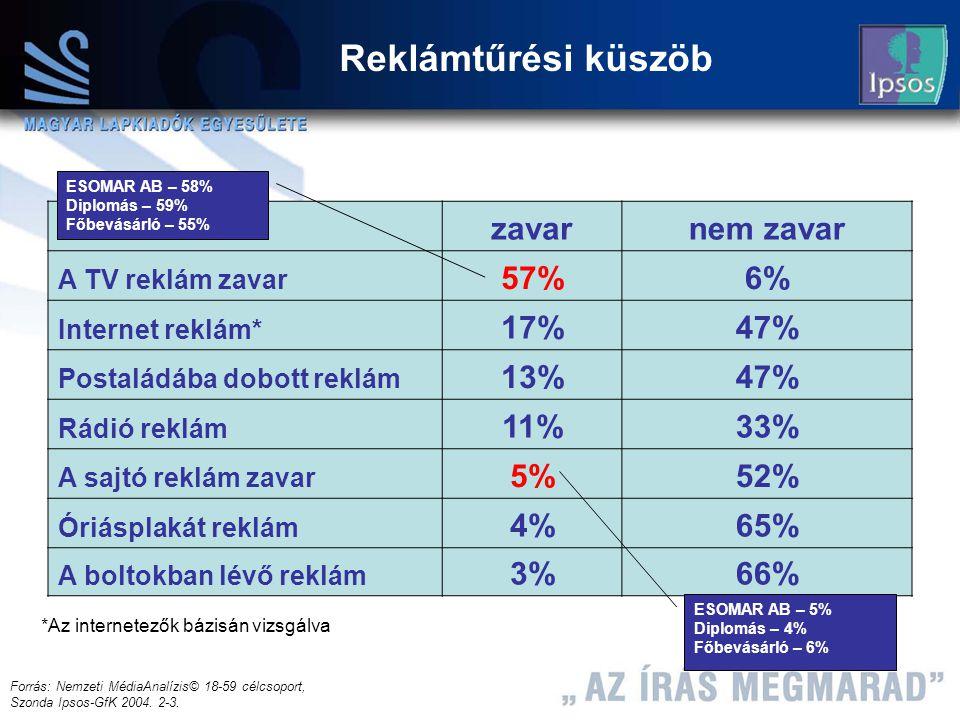 13 Máth András 2004.12.08 Reklámtűrési küszöb Forrás: Nemzeti MédiaAnalízis© 18-59 célcsoport, Szonda Ipsos-GfK 2004.