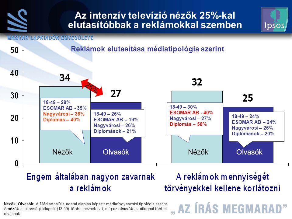 14 Máth András 2004.12.08 Nézők Olvasók Az intenzív televízió nézők 25%-kal elutasítóbbak a reklámokkal szemben Nézők, Olvasók: A MédiaAnalízis adatai alapján képzett médiafogyasztási tipológia szerint.