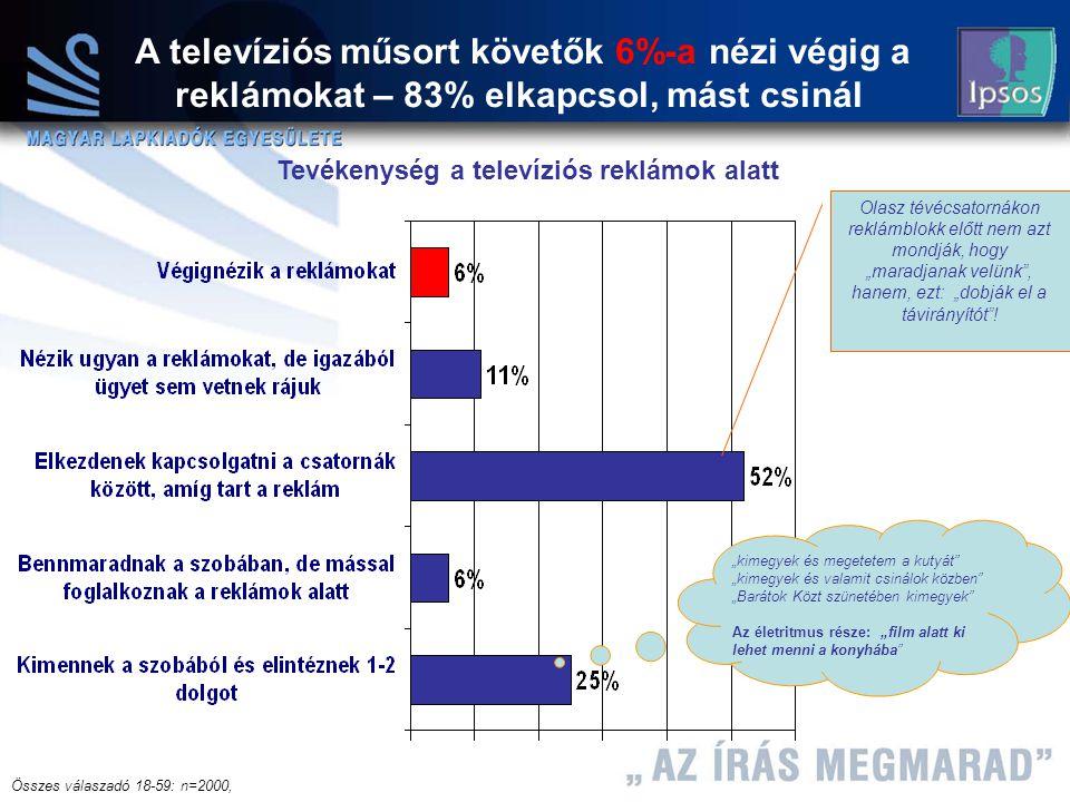 15 Máth András 2004.12.08 A televíziós műsort követők 6%-a nézi végig a reklámokat – 83% elkapcsol, mást csinál Olasz tévécsatornákon reklámblokk előt