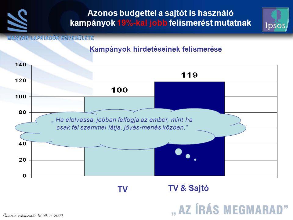 """16 Máth András 2004.12.08 Azonos budgettel a sajtót is használó kampányok 19%-kal jobb felismerést mutatnak TV & Sajtó TV """" Ha elolvassa, jobban felfogja az ember, mint ha csak fél szemmel látja, jövés-menés közben. Kampányok hirdetéseinek felismerése Összes válaszadó 18-59: n=2000,"""