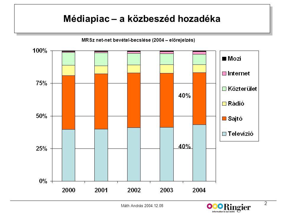 2 Máth András 2004.12.08 Médiapiac – a közbeszéd hozadéka MRSz net-net bevétel-becslése (2004 – előrejelzés) 40%