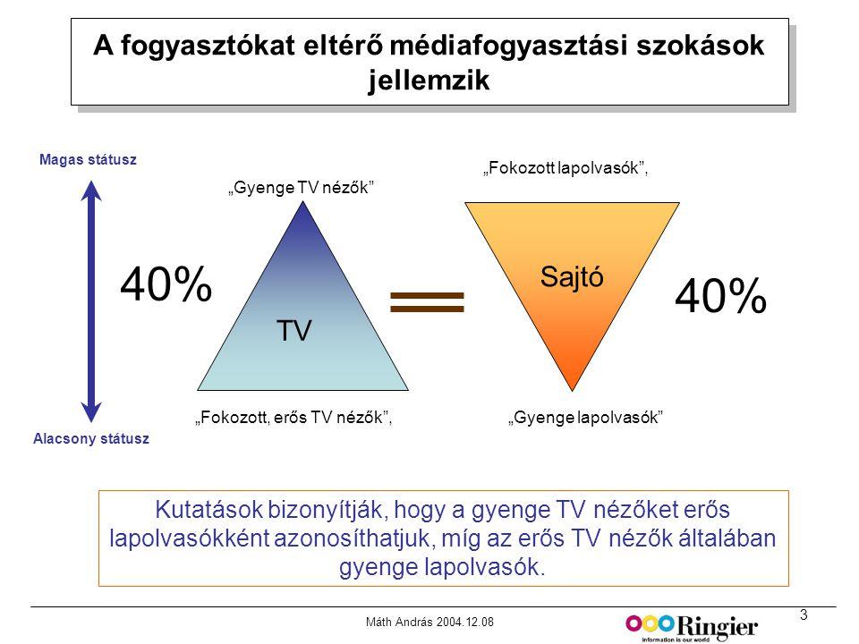 3 Máth András 2004.12.08 A fogyasztókat eltérő médiafogyasztási szokások jellemzik Forrás: MRI Media Quintilies, Fall 2000 Kutatások bizonyítják, hogy a gyenge TV nézőket erős lapolvasókként azonosíthatjuk, míg az erős TV nézők általában gyenge lapolvasók.
