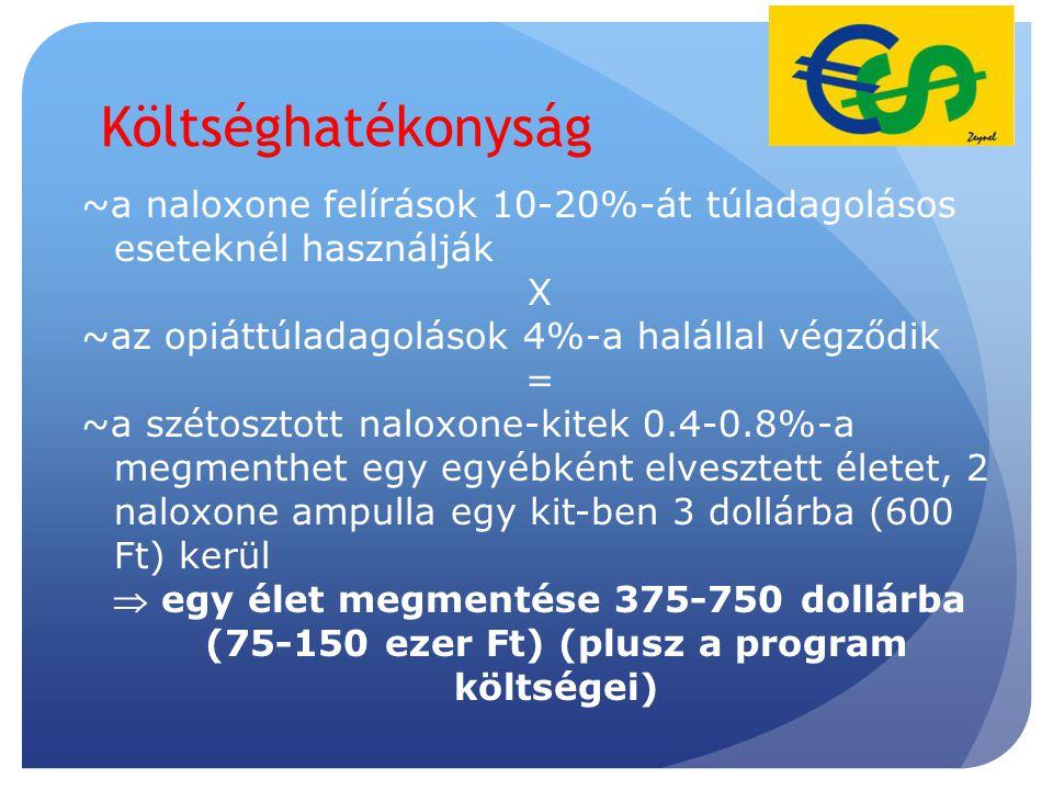Költséghatékonyság ~a naloxone felírások 10-20%-át túladagolásos eseteknél használják X ~az opiáttúladagolások 4%-a halállal végződik = ~a szétosztott naloxone-kitek 0.4-0.8%-a megmenthet egy egyébként elvesztett életet, 2 naloxone ampulla egy kit-ben 3 dollárba (600 Ft) kerül  egy élet megmentése 375-750 dollárba (75-150 ezer Ft) (plusz a program költségei) 