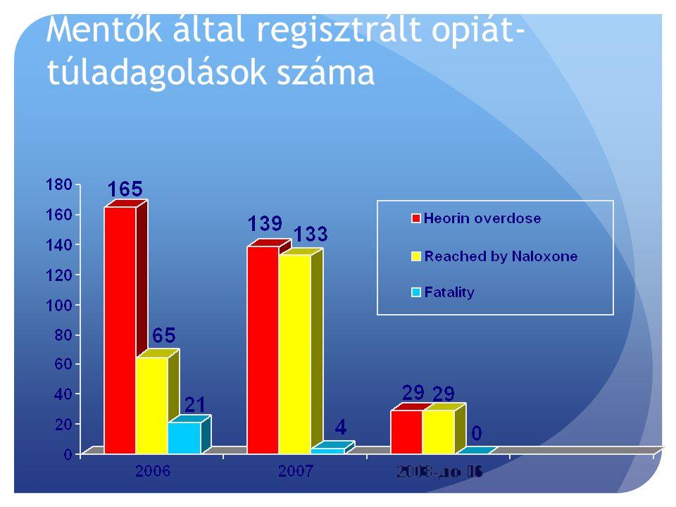 Mentők által regisztrált opiát- túladagolások száma
