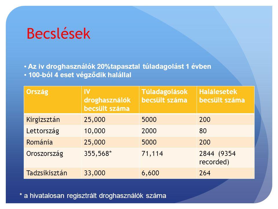 OrszágIV droghasználók becsült száma Túladagolások becsült száma Halálesetek becsült száma Kirgizsztán25,0005000200 Lettország10,000200080 Románia25,0005000200 Oroszország355,568*71,1142844 (9354 recorded)  Tadzsikisztán33,0006,600264 Becslések * a hivatalosan regisztrált droghasználók száma • Az iv droghasználók 20%tapasztal túladagolást 1 évben • 100-ból 4 eset végződik halállal