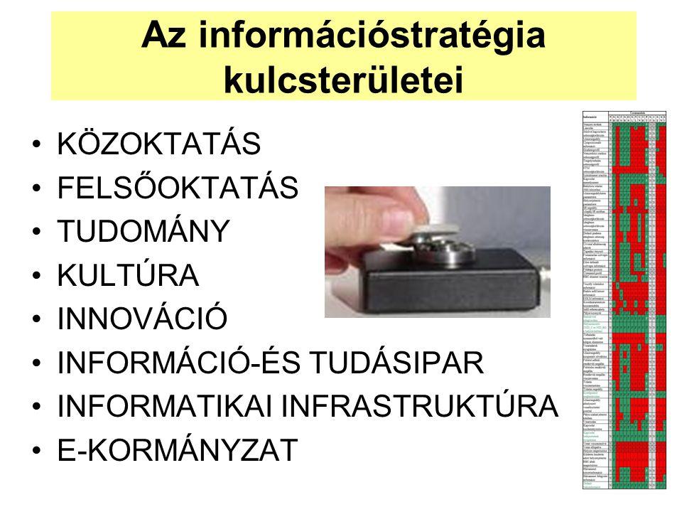 Az információstratégia kulcsterületei •KÖZOKTATÁS •FELSŐOKTATÁS •TUDOMÁNY •KULTÚRA •INNOVÁCIÓ •INFORMÁCIÓ-ÉS TUDÁSIPAR •INFORMATIKAI INFRASTRUKTÚRA •E-KORMÁNYZAT