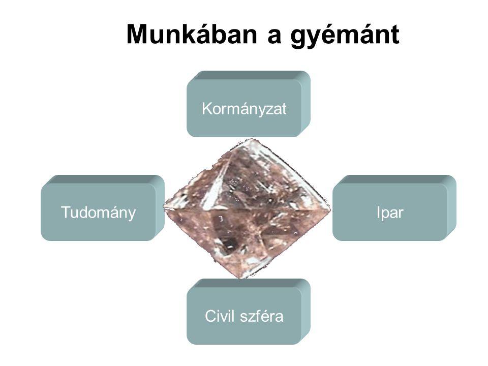 Kormányzat Tudomány Civil szféra Ipar Munkában a gyémánt