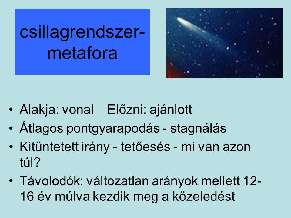 csillagrendszer- metafora •Alakja: vonal Előzni: ajánlott •Átlagos pontgyarapodás - stagnálás •Kitüntetett irány - tetőesés - mi van azon túl.