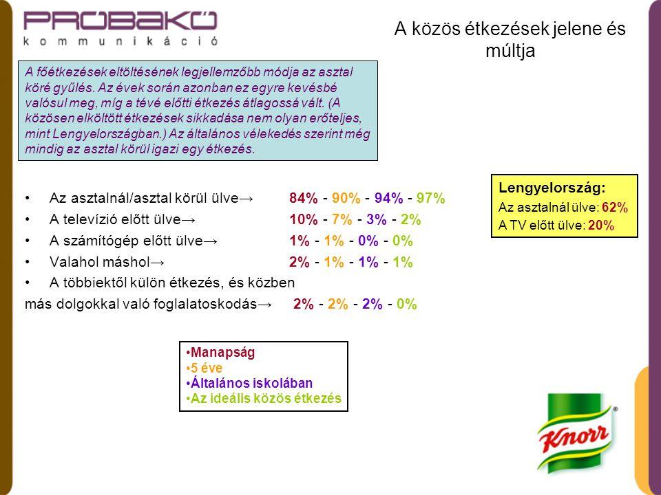 A tíz legkedveltebb elfoglaltság közös étkezés közben manapság és régen •Beszélgetés azokkal, akikkel együtt étkezem→ 68% - 74% - 70% - 78% •Az étel élvezete→ 56% - 58% - 53% - 73% •Csevegés→ 47% - 52% - 47% - 59% •Jövőbeni tervek megbeszélése→ 26% - 40% - 32% - 36% •Rádióhallgatás→ 17% - 20% - 15% - 10% •Televíziózás→ 24% - 14% - 9% - 4% •Csak étkezés→ 12% - 13% - 24% - 9% •Mások etetése→ 7% - 6% - 6% - 6% •Zenehallgatás (nem iPOD-on vagy MP3 lejátszón)→7% - 5% - 4% - 16% •Olvasás→ 3% - 4% - 7% - 3% A beszélgetés és az étel élvezete nem annyira jellemző, mint kellene lennie egy ideális étkezésnél.