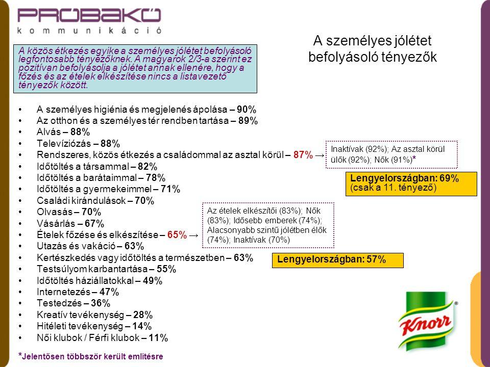 Beszélgetési témák a közös étkezés során •Család – 86% (86%)* •Teendők – 74% (72%)* •Munka – 68% (66%)* •A gyermekek problémái – 66% (59%)* •Barátok/szerelmek – 57% (61%)* •Iskola – 45% (45%)* •Napi hírek – 41% (71%)* •Étel/főzés – 40% (50%)* •Pletyka – 37% (41%)* •Hobbijaink – 33% (55%)* •Szabadság/utazás/túrák/vakáció – 27% (68%)* •Vallás – 8% (29%)* * lengyelországi adatok Minden tizedik magyar nem beszélget a közös étkezések alatt.