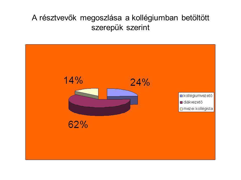 A résztvevők megoszlása a kollégiumban betöltött szerepük szerint