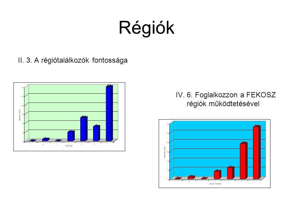 Régiók II. 3. A régiótalálkozók fontossága IV. 6. Foglalkozzon a FEKOSZ régiók működtetésével