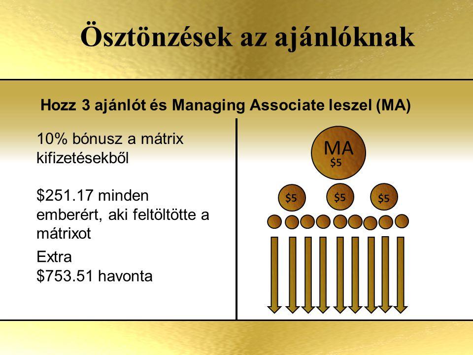 Ösztönzések az ajánlóknak Hozz 3 ajánlót és Managing Associate leszel (MA) Extra $753.51 havonta 10% bónusz a mátrix kifizetésekből $251.17 minden emberért, aki feltöltötte a mátrixot $5 MA $5
