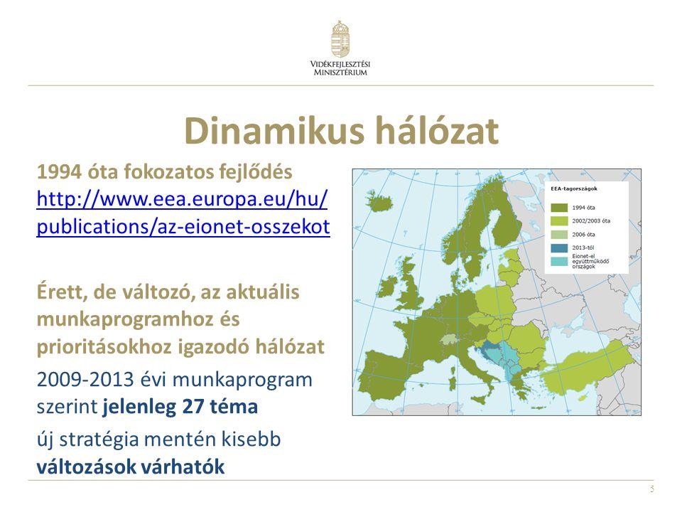 5 Dinamikus hálózat 1994 óta fokozatos fejlődés http://www.eea.europa.eu/hu/ publications/az-eionet-osszekot Érett, de változó, az aktuális munkaprogramhoz és prioritásokhoz igazodó hálózat 2009-2013 évi munkaprogram szerint jelenleg 27 téma új stratégia mentén kisebb változások várhatók