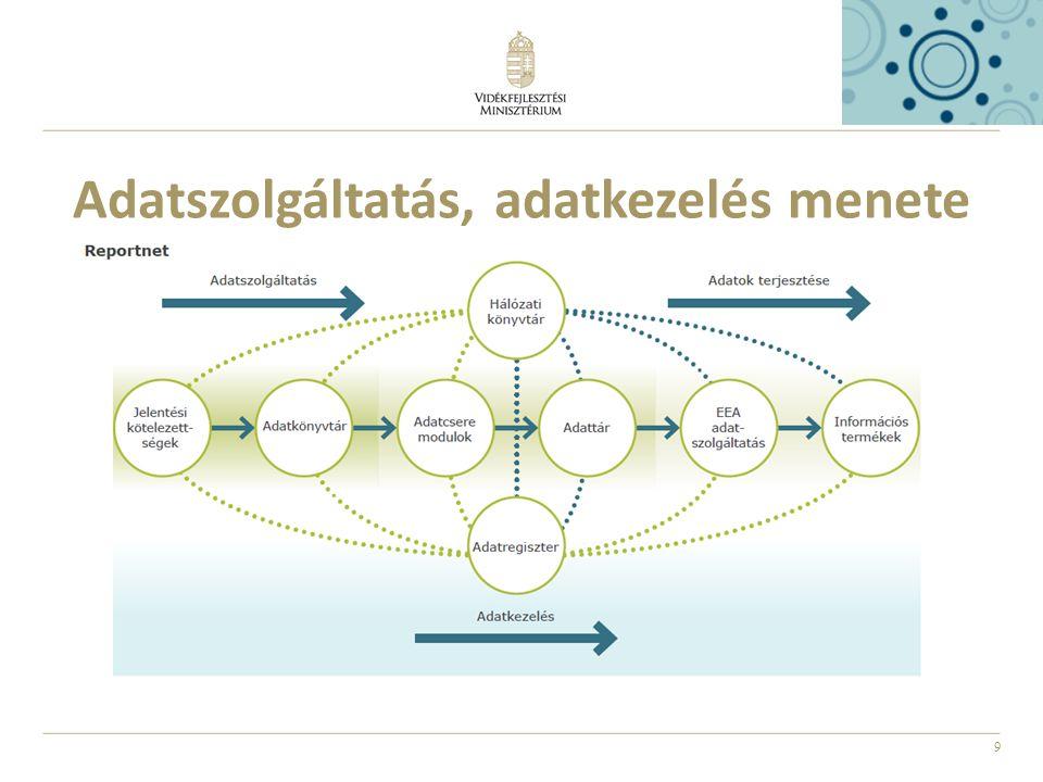 9 Adatszolgáltatás, adatkezelés menete