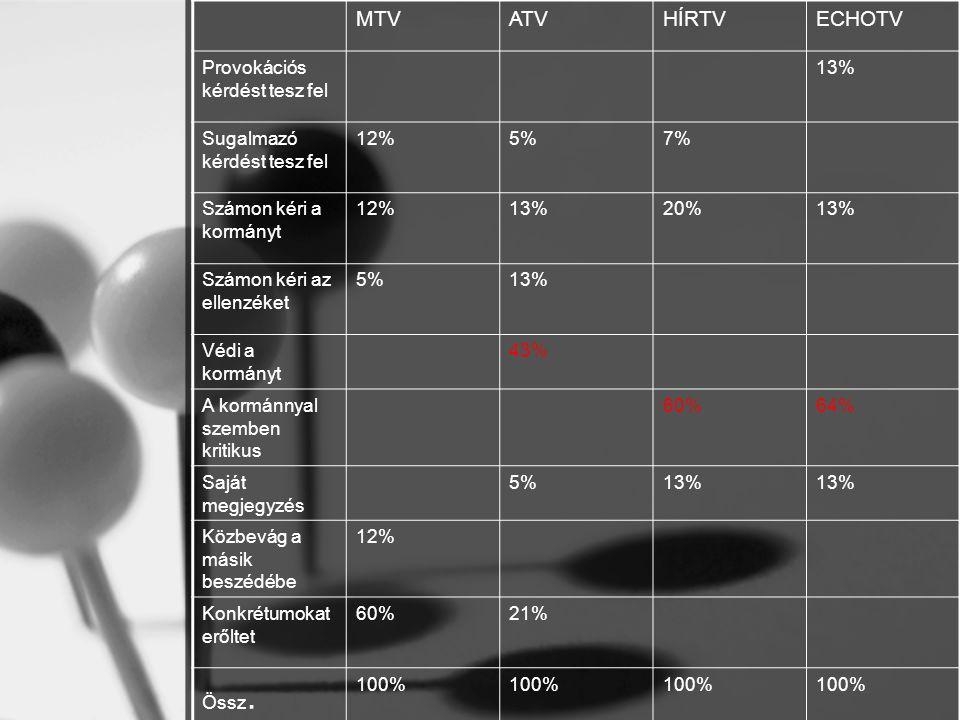 MTVATVHÍRTVECHOTV Provokációs kérdést tesz fel 13% Sugalmazó kérdést tesz fel 12%5%7% Számon kéri a kormányt 12%13%20%13% Számon kéri az ellenzéket 5%