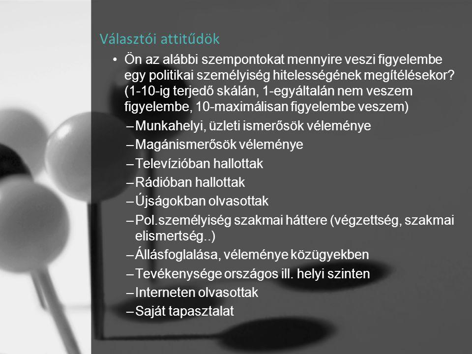 Választói attitűdök •Ön az alábbi szempontokat mennyire veszi figyelembe egy politikai személyiség hitelességének megítélésekor? (1-10-ig terjedő skál