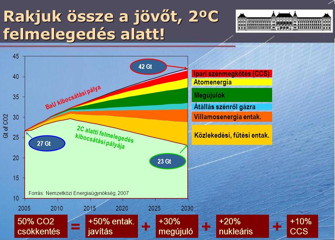 Rakjuk össze a jövőt, 2ºC felmelegedés alatt! 200520102015202020252030 10 15 20 25 30 35 40 45 Gt of CO2 BaU kibocsátási pálya 27 Gt 42 Gt 23 Gt 2C al