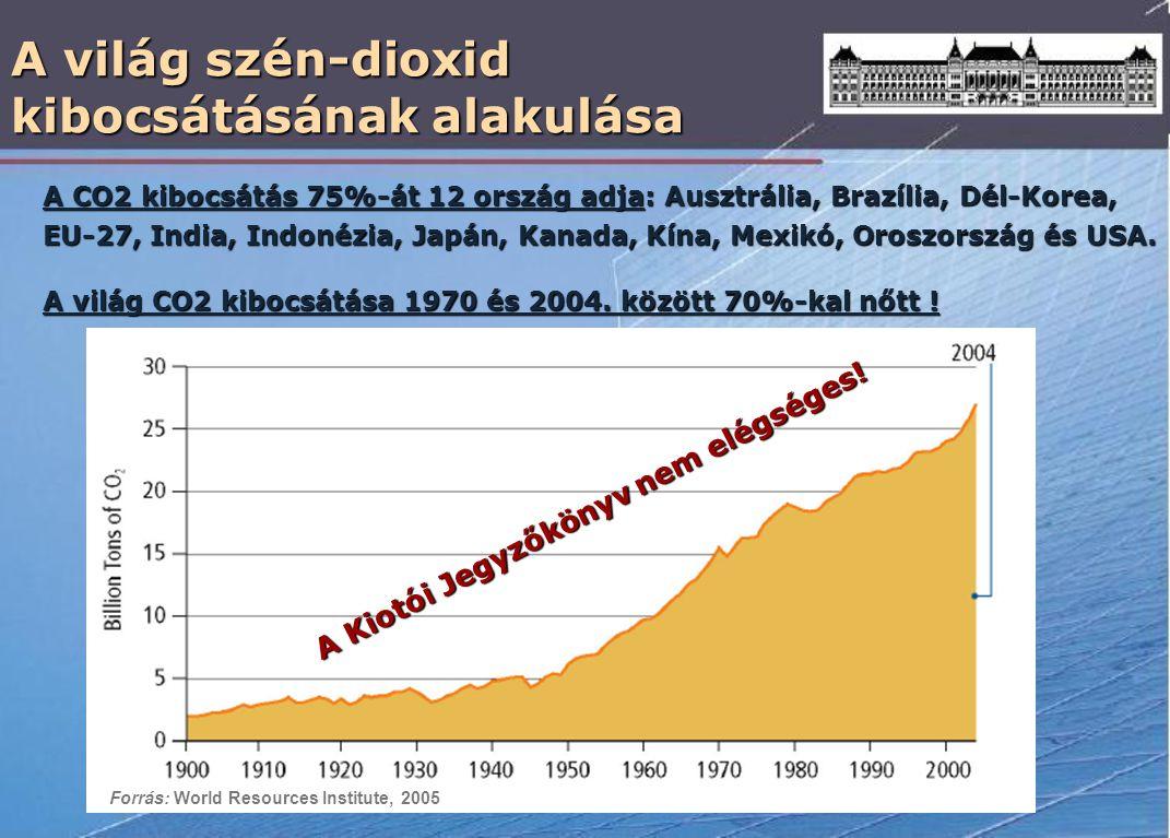 A világ szén-dioxid kibocsátásának alakulása A CO2 kibocsátás 75%-át 12 ország adja: Ausztrália, Brazília, Dél-Korea, EU-27, India, Indonézia, Japán,