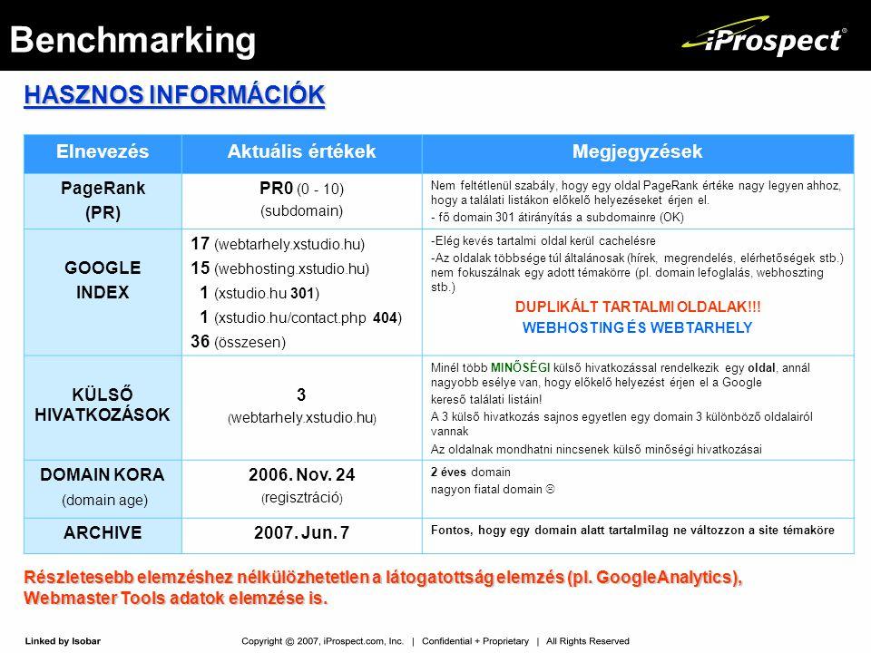 Benchmarking HASZNOS INFORMÁCIÓK ElnevezésAktuális értékekMegjegyzések PageRank (PR) PR0 (0 - 10) (subdomain) Nem feltétlenül szabály, hogy egy oldal