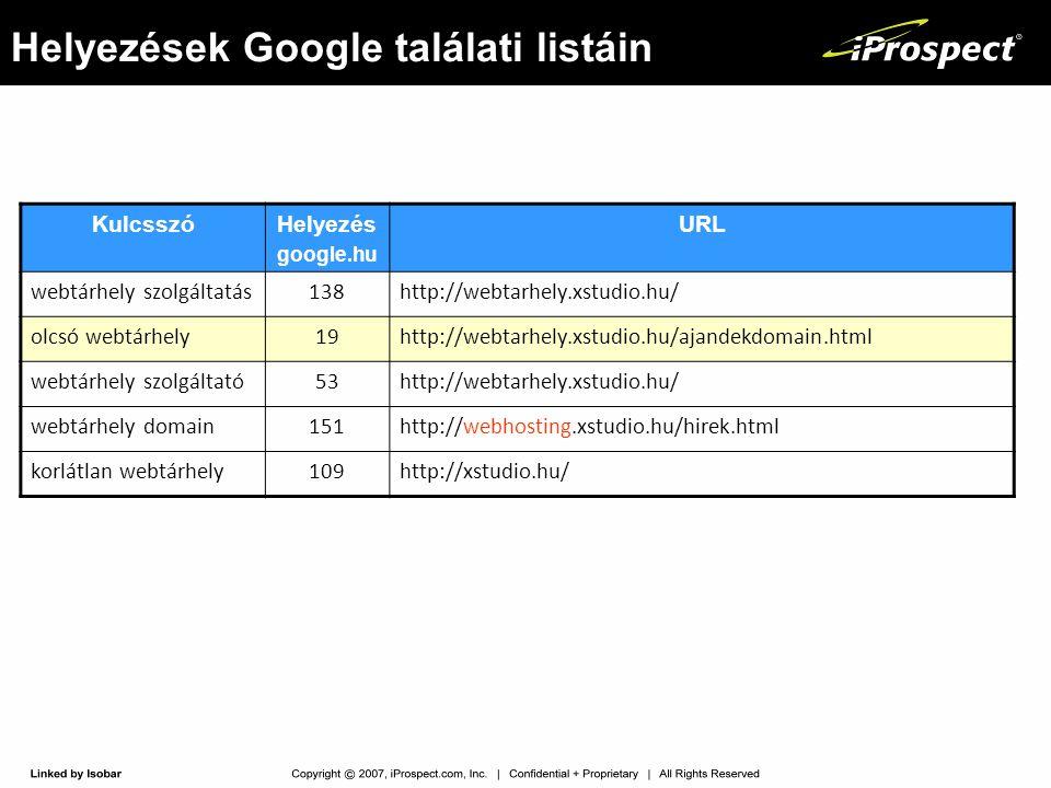 Helyezések Google találati listáin KulcsszóHelyezés google.hu URL webtárhely szolgáltatás138http://webtarhely.xstudio.hu/ olcsó webtárhely19http://web