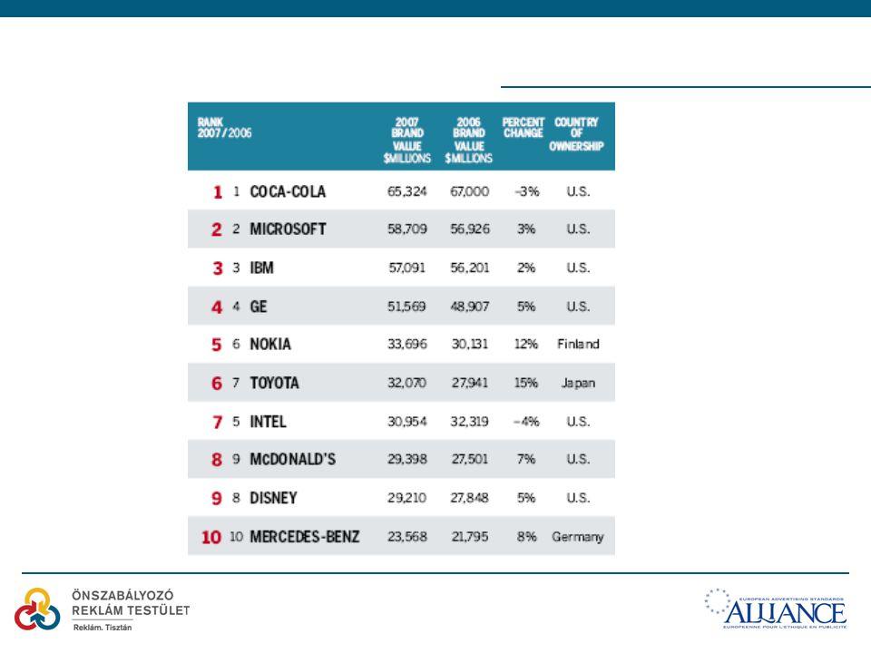Sikeres márka - nagy márkaérték Brand equity - Mennyit ér a márka a fogyasztók szemében.