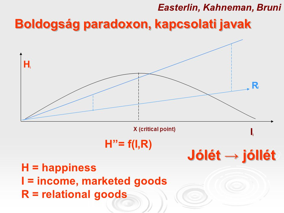 Boldogság paradoxon, kapcsolati javak HiHi X (critical point) IiIi H = f(I,R) H = happiness I = income, marketed goods R = relational goods Easterlin, Kahneman, Bruni RIRI Jólét → jóllét