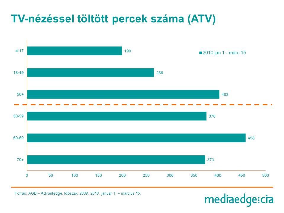 TV-nézéssel töltött percek száma Forrás: AGB – Advantedge, Időszak: 2009, 2010.