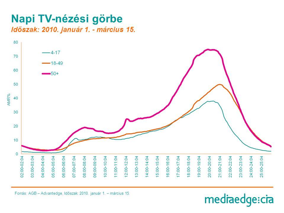 Napi TV-nézési görbe Időszak: 2009 Forrás: AGB – Advantedge, Időszak: 2010.