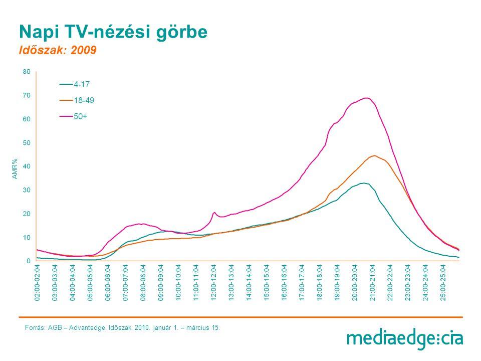 Top csatornák nézői részesedése Forrás: AGB – Advantedge, Időszak: 2010.