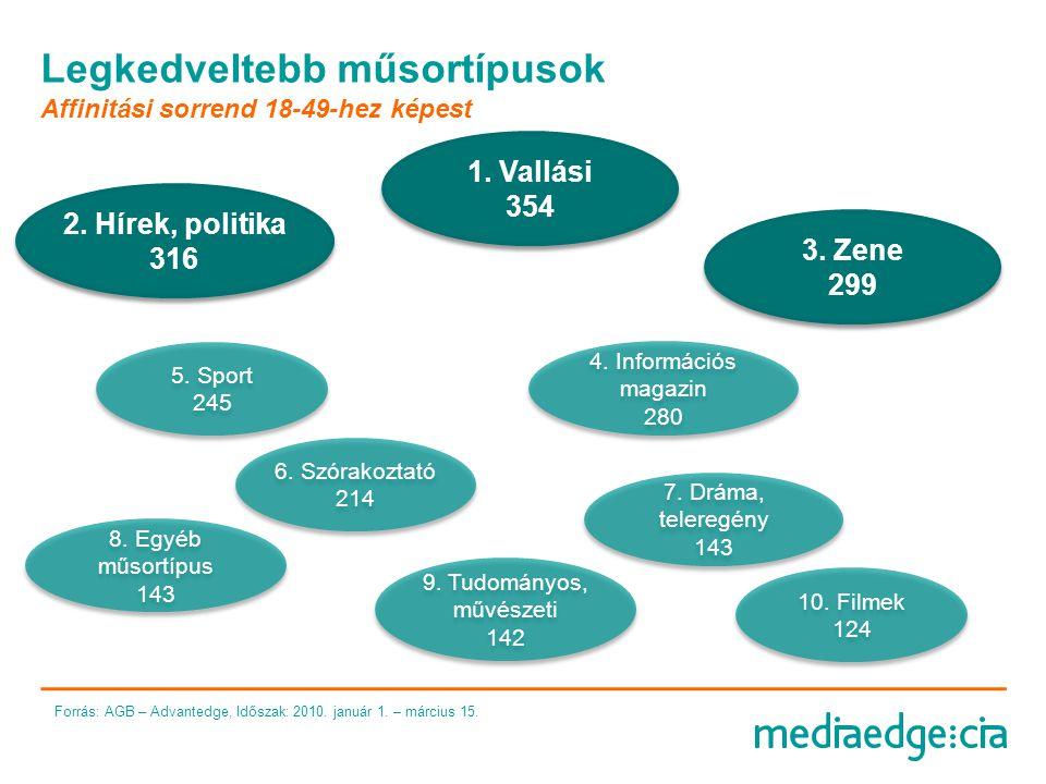 """az úgynevezett """"átlag 825e fő 23,0% életkorban az 50-70 évesek felé húzó csoport középfokú végzettségűek nyugdíjasok és szakmunkások, jellemzően C2DE státuszúak kiegyenlített település típus eloszlás, Budapest kicsit erősebb az átlagnál média- fogyasztását az enyhe nyitottság, mainstream és átlagos mértékű közszolgálatiság jellemzi országos bulvár, megyei napilapok, sztármagazinok, TV újságok, autós, sport, és vasárnapi lapok alkalmi olvasója átlag alatti nyitottság, érdeklődés jellemzi az online irányába"""