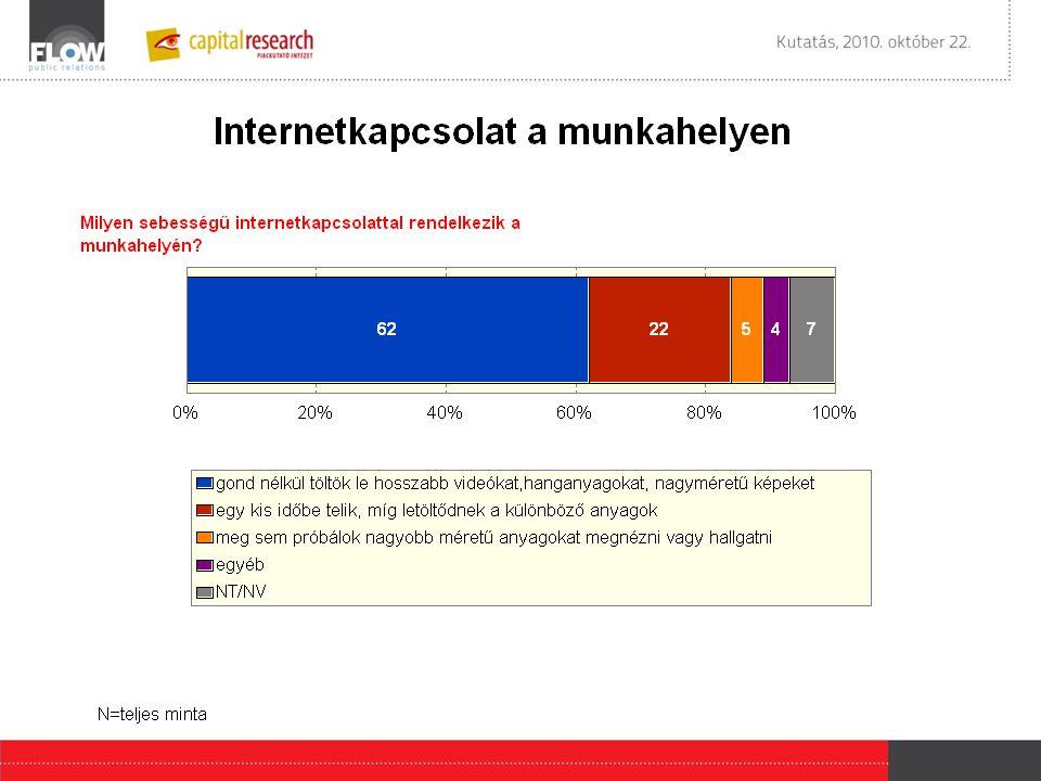 •Pozitívumként említették az interaktivitás megjelenését (12 %), a szélesebb és gyorsabb információáramlást (11 %), illetve a cenzúra megszűnését (2 %).