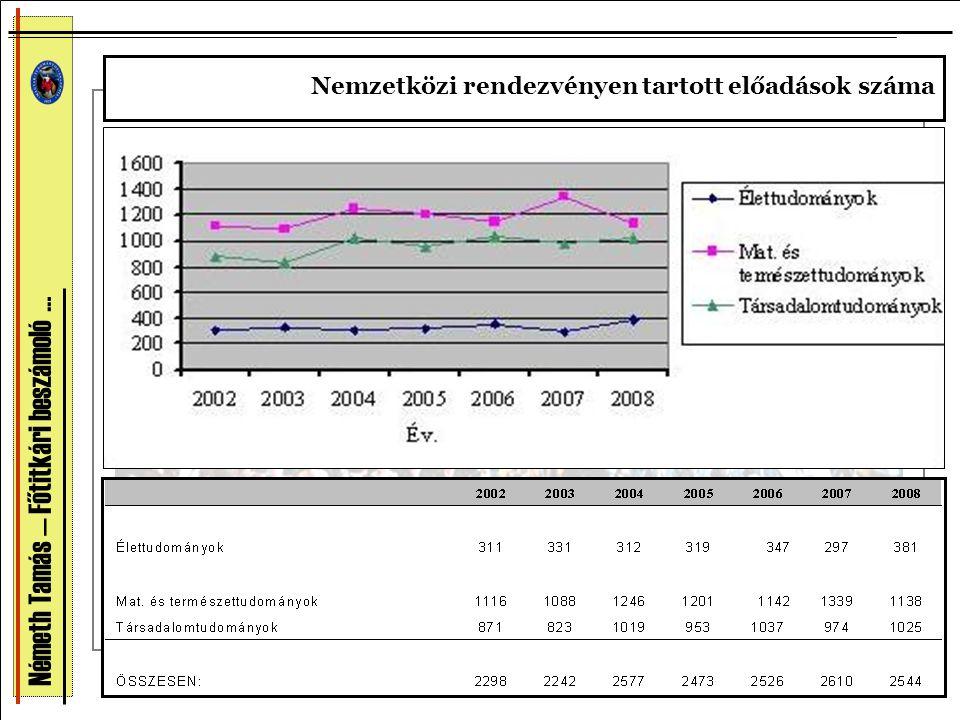 Németh Tamás — Főtitkári beszámoló … Nemzetközi rendezvényen tartott előadások száma