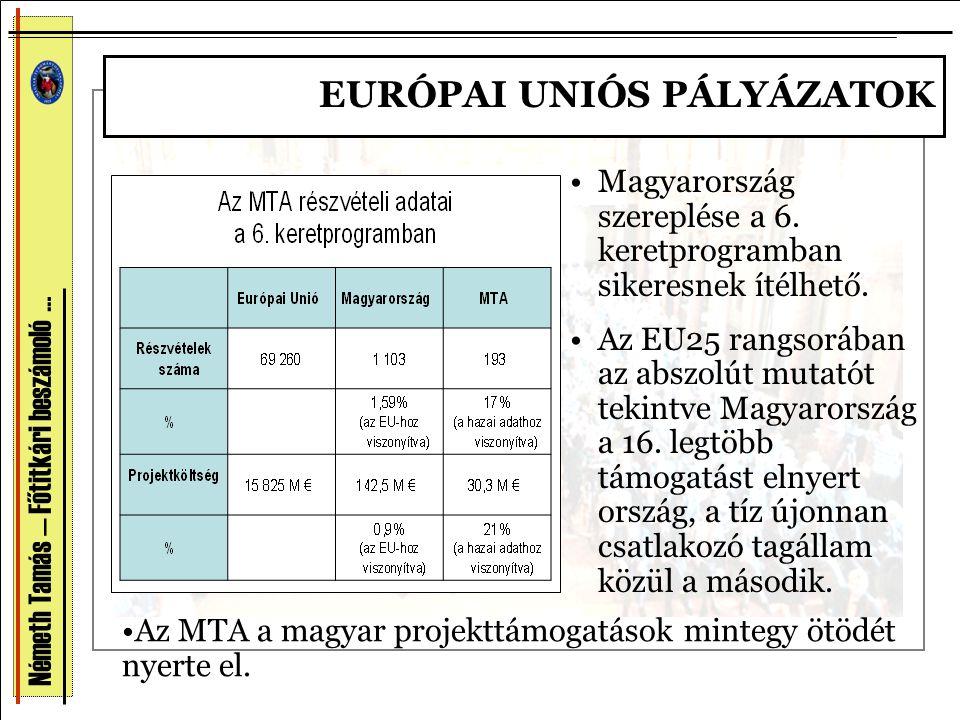 Németh Tamás — Főtitkári beszámoló … •Magyarország szereplése a 6. keretprogramban sikeresnek ítélhető. •Az EU25 rangsorában az abszolút mutatót tekin