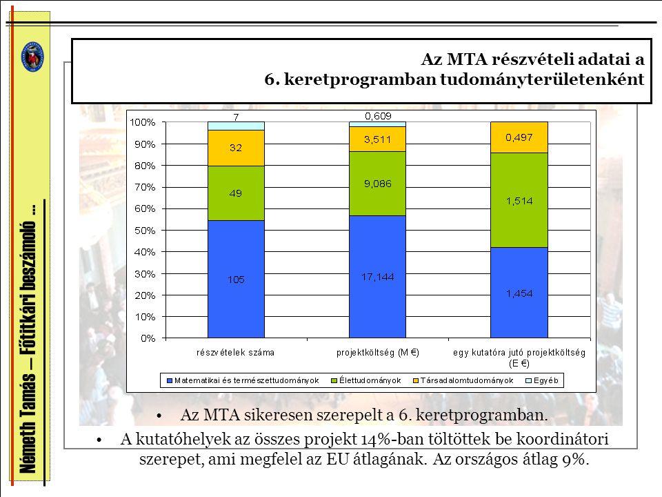 Németh Tamás — Főtitkári beszámoló … •Az MTA sikeresen szerepelt a 6. keretprogramban. •A kutatóhelyek az összes projekt 14%-ban töltöttek be koordiná