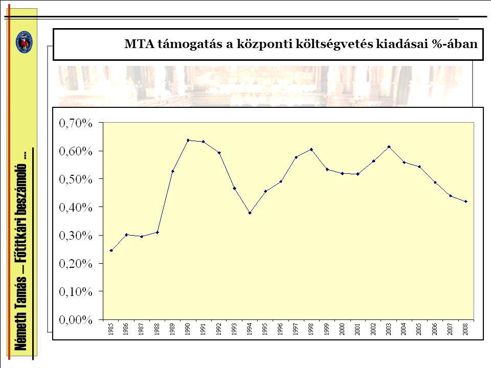 MTA támogatás a központi költségvetés kiadásai %-ában