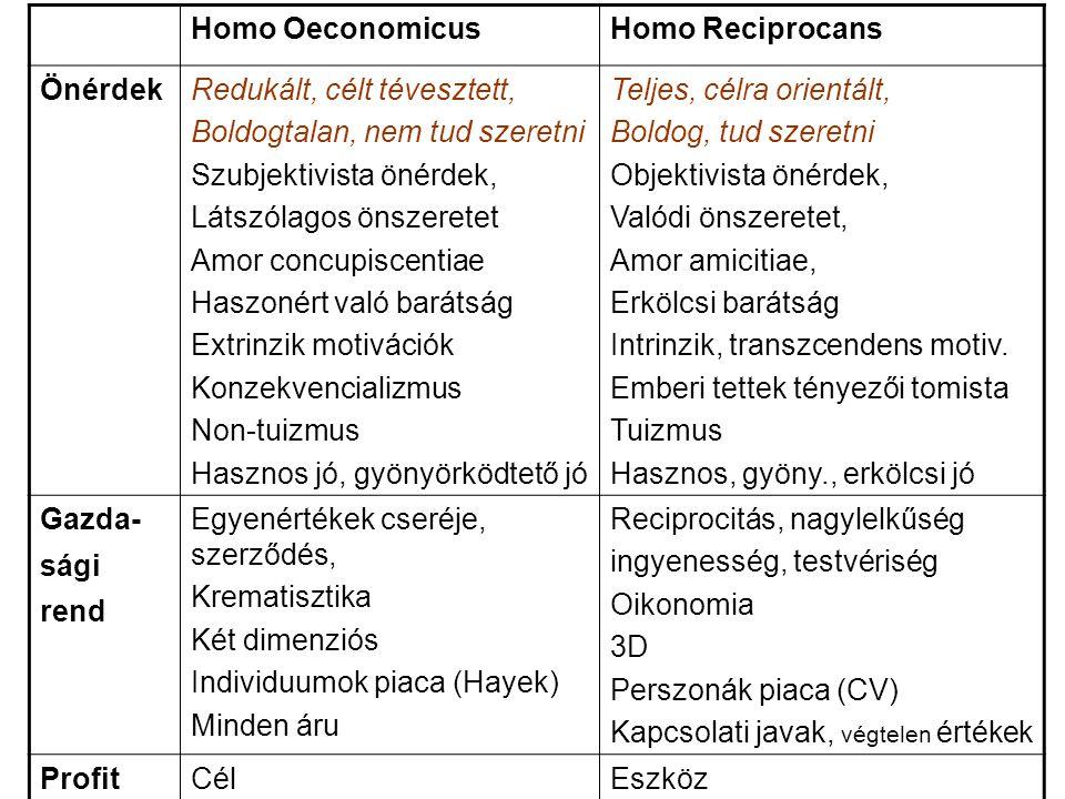 Homo OeconomicusHomo Reciprocans ÖnérdekRedukált, célt tévesztett, Boldogtalan, nem tud szeretni Szubjektivista önérdek, Látszólagos önszeretet Amor c