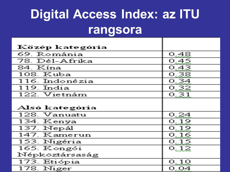 14 Digital Access Index: az ITU rangsora