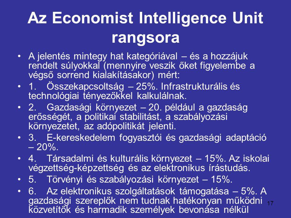17 Az Economist Intelligence Unit rangsora •A jelentés mintegy hat kategóriával – és a hozzájuk rendelt súlyokkal (mennyire veszik őket figyelembe a végső sorrend kialakításakor) mért: •1.Összekapcsoltság – 25%.
