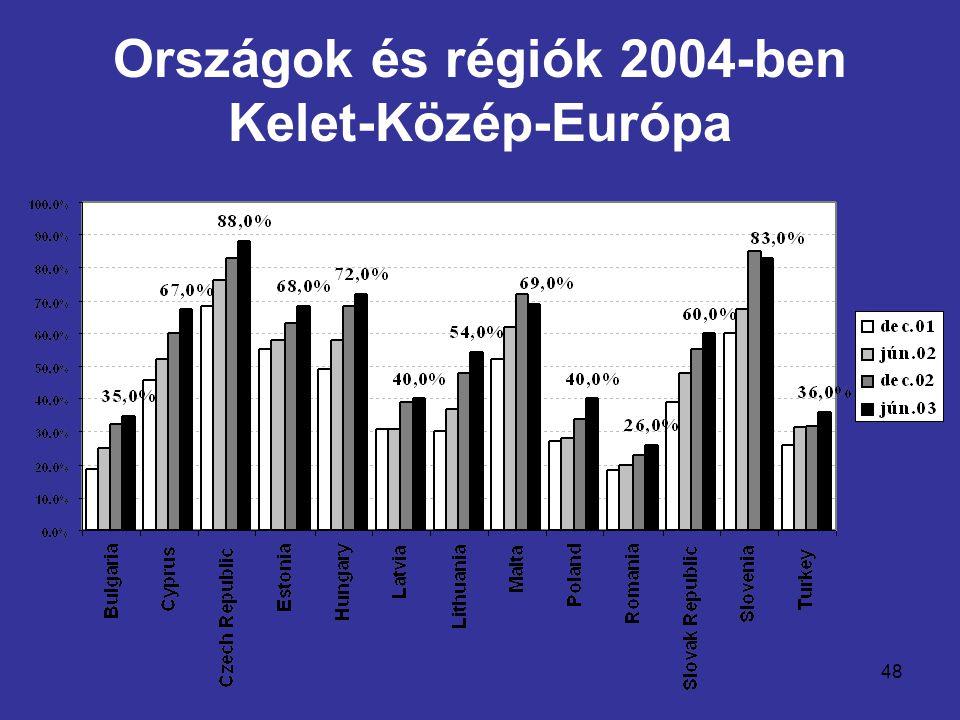 48 Országok és régiók 2004-ben Kelet-Közép-Európa