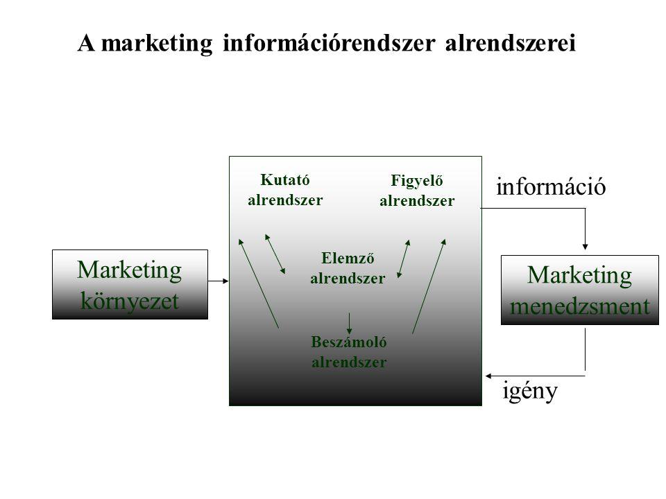 Marketing környezet Marketing menedzsment információ Kutató alrendszer Figyelő alrendszer Elemző alrendszer Beszámoló alrendszer igény A marketing információrendszer alrendszerei