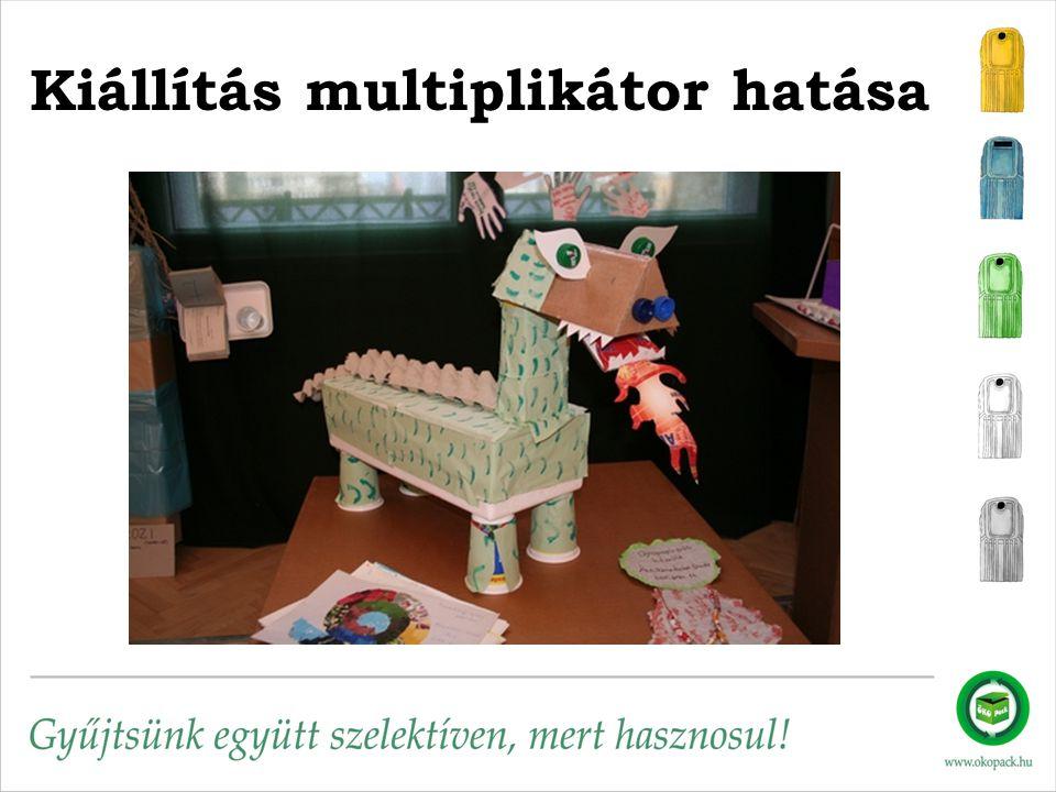 Kiállítás multiplikátor hatása