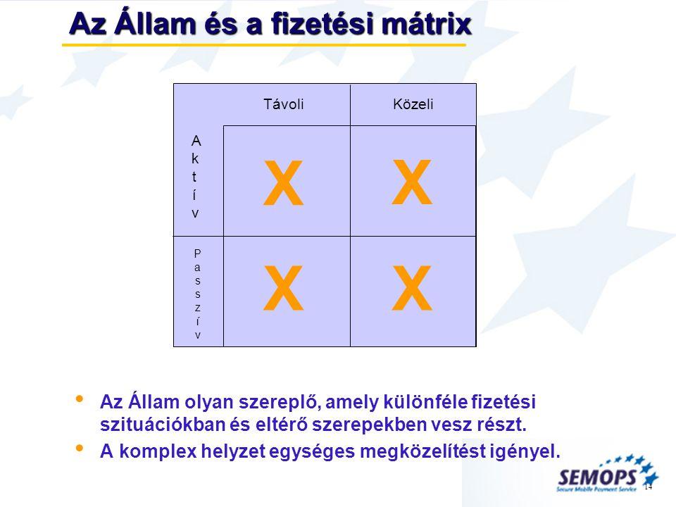 14 Az Állam és a fizetési mátrix • Az Állam olyan szereplő, amely különféle fizetési szituációkban és eltérő szerepekben vesz részt.